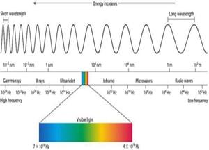 در مورد ماهیت نور چه می دانید؟